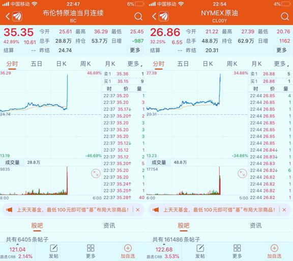 国际油价暴涨__美股结束两连跌